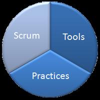 Die optimale Kombination aus Scrum + Werkzeugen + Praktiken