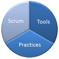 Scrum + TFS + modern Practices