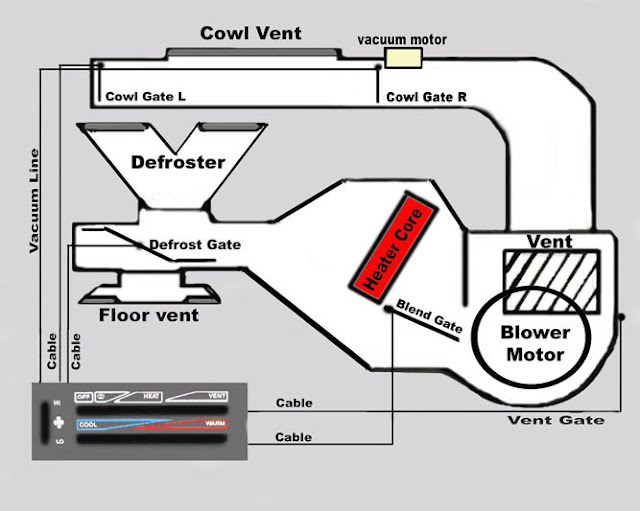 YJ Heating System Explained - Jeep Wrangler Forum: jeep yj heater wiring diagram at sanghur.org