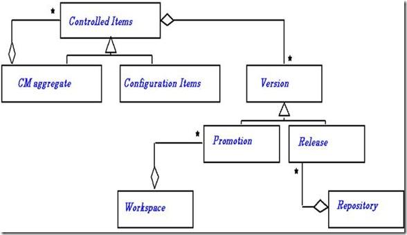 Configuration management vinays blog activities performed under scm configuration identification ccuart Image collections