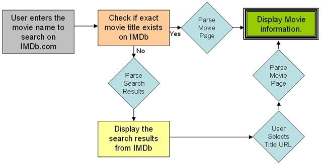 imdb_parser