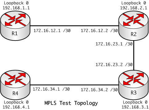mpls solutions  understanding the mpls header