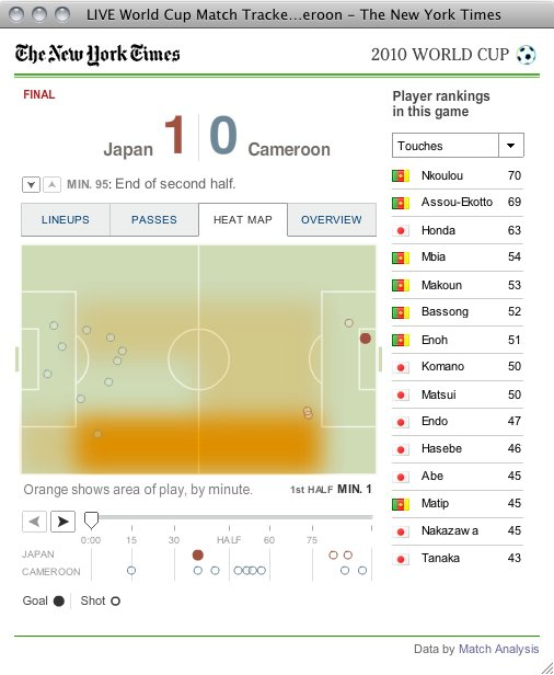 WCUP日本の初戦をヴィジュアル化(World Cup Football Statistics) + monogocoro
