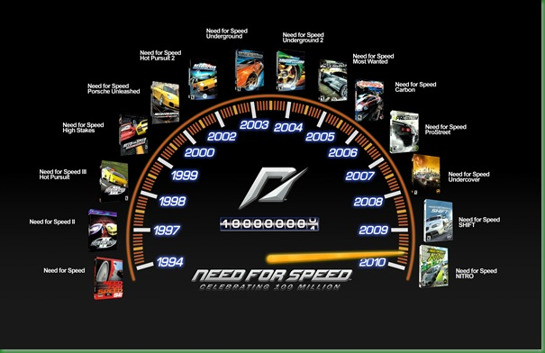 Need for Speed milestone speedometer