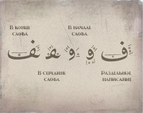 "Арабский алфавит, буква ""Фа"""