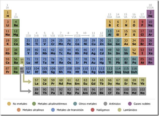 El laboratorio del qumico la tabla peridica tabla periodica de los elementos urtaz Gallery