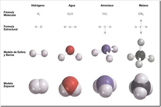 Formulas Molecular y Estructural y Modelos Moleculares de Cuatro Moleculas Sencillas