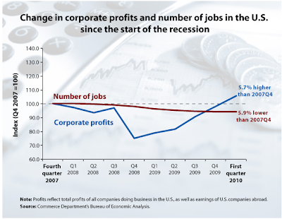 corporate profits rise past pre-recession levels while jobs are lost