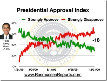obama_approval_index_december_31_2009