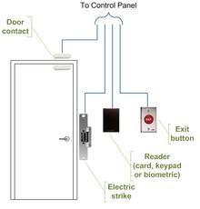 Arindam Bhadra Access Control Index Terminology