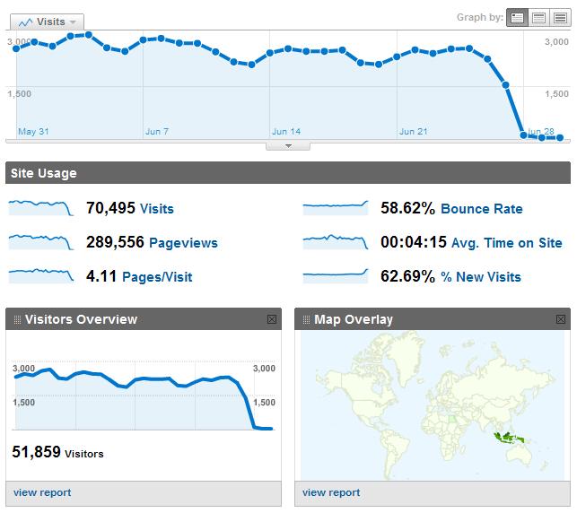 Statistik Lirik Nasyid di Google Analitytics