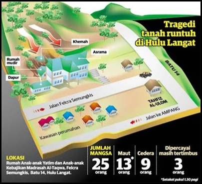 tragedi tanah runtuh rumah anak yatim