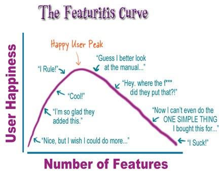 Featuritis_curve