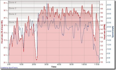 Cycling Cochrane 09-06-2009, Heart rate (% of max HR)  - Time
