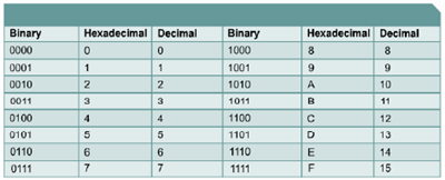 Tabla: Binario-Hexadecimal-Decimal