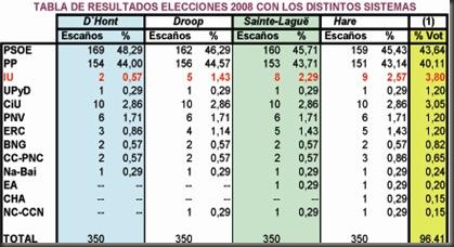 Datos electorales 1