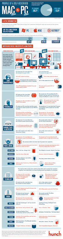 Infografik Personaliti Diri Pengguna Windows dan Mac