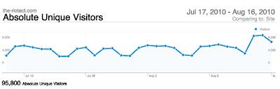 readership numbers