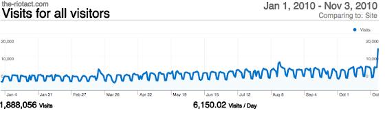 Visit graph
