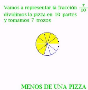 Ejercicios De Representacion Grafica De Fracciones Impropias