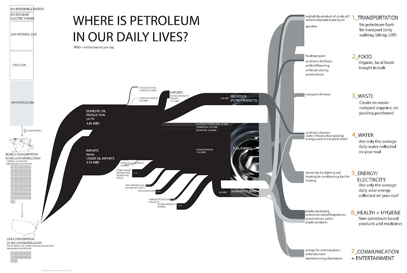 Where is Petroleum in Our Daily Lives?