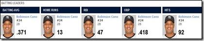 Robinson Cano stats