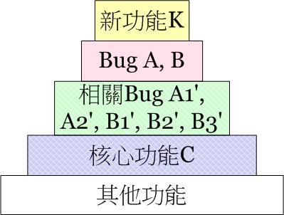 Test Strategy 4