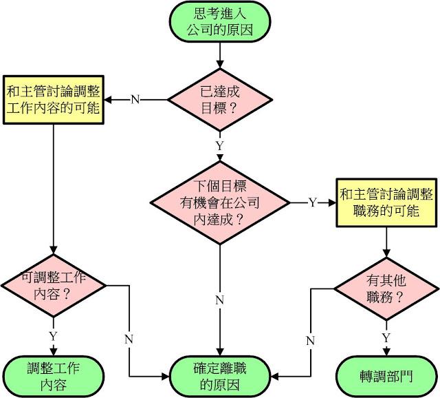 思考離職的流程圖