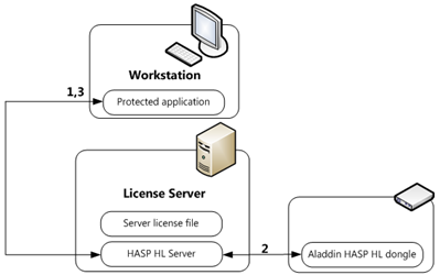 Aladdin HASP HL - license checkout process