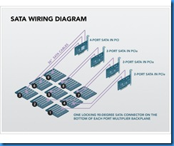 backblaze-storage-pod-sata-cable-wiring-diagram