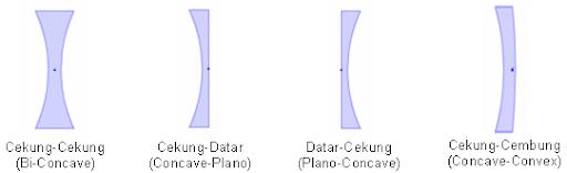 Media Belajar Mandiri, Sumber Belajar, Media Pembelajaran, Simulasi Flash Belajar Fisika OTPIK | Cahaya | Lensa cekung.SWF | Lensa.SWF: Contoh Lensa Cekung, Jenis-jenis lensa, Bagian-bagian Lensa, Rumus-rumus dalam lensa | Dalam kehidupan sehari-hari, Contoh benda atau alat OPTIK yang menggunakan fungsi dan cara kerja LENSA: Mata, Kaca Mata, Lup atau Kaca Pembesar, Teleskop, Mikroskop, Teropong, Sile Proyektor, Dll | Materi simulasi LENSA