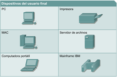 Dispositivos de usuario final ccna 1 cisco dispositivos de Net Working