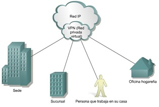 Cisco CCNA 1 Red privada virtual VPN