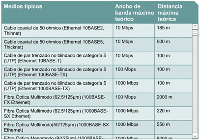 Cisco CCNA 1 Medios de Networking