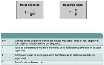 Cisco CCNA 1 Calculo de transferencia de datos