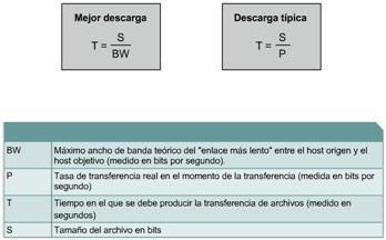 Ccna 1 2 2 6 C 225 Lculo De La Transferencia De Datos