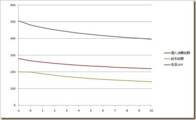 消費税増税シミュレーション2