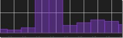 jQuery   Flot = Plots, Canvas, Charts