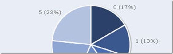 Plotkit - Chart plotting