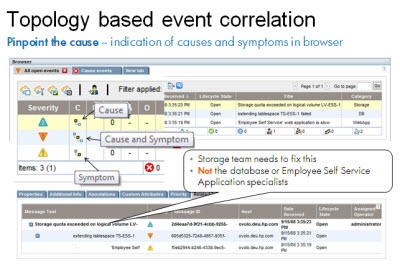 Topology-Based Event Correlation