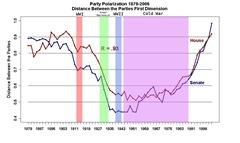 House_and_Senate_Polar_46-109_Party_Distance_Eras
