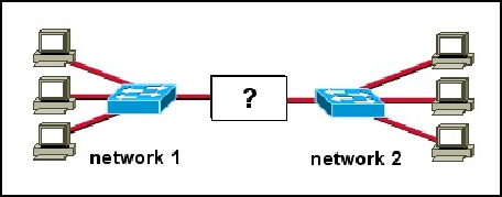 Ccna Discovery 2 Module 3 Exam Answers Version 4 0