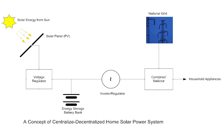 Block Diagram of Home Solar Power System