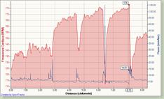 2008-09-10 Allenamento FIRST - W1 Track Repeats, Frequenza Cardiaca - Distanza