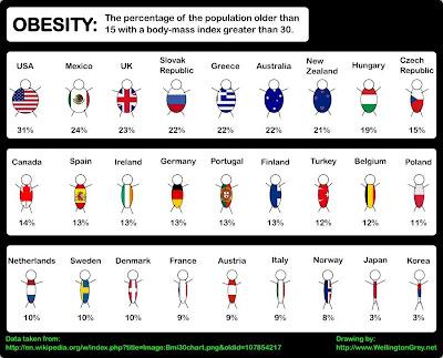 世界の人の肥満度を表す絵