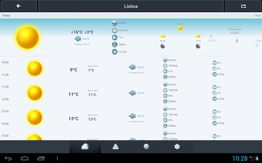 weather-in-portugal-14-days for android screenshot