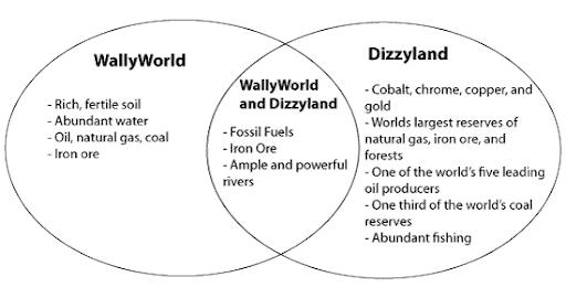 Mass And Weight Venn Diagram Ukrandiffusion