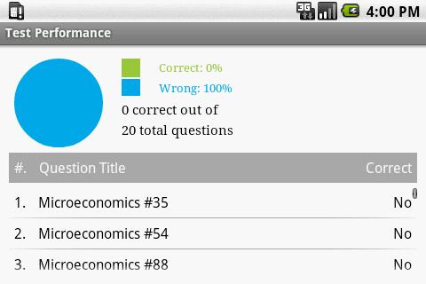 【免費書籍App】AP Microeconomics Exam Prep-APP點子