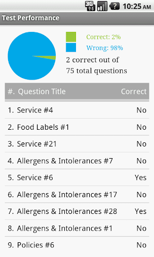 Food Allergy Safety APK