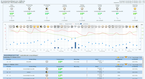 Weerstation Veldhoven - screenshot